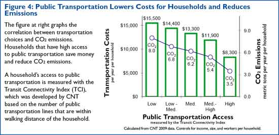 Transpo_Cost_and_CO2_small.jpg