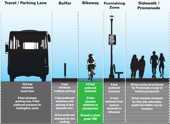 The new proposed design would protect the bike lane with a buffer and, hopefully, some type of physical protection, such as posts. Image: SFMTA