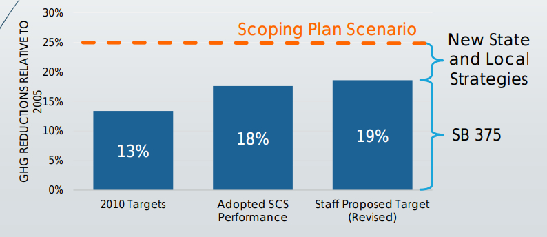 A breakdown of GRG reduction goals for the Bay Area. Image: CARB