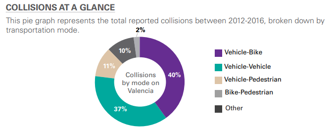 A breakdown of collisions on Valencia, by type. Image: SFMTA