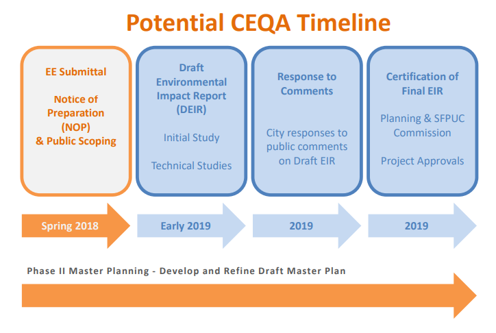 The timeline for getting environmental clearances.